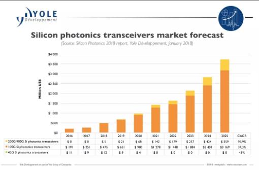 2025年硅光模块将达到36.7亿美元占整个光模...