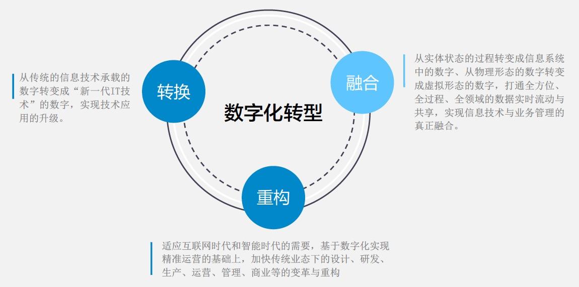 云平台助力企业数字化转型