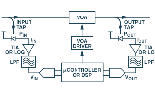 可变光衰减器的闭环控制设计(自动衰减控制和自动功率控制)