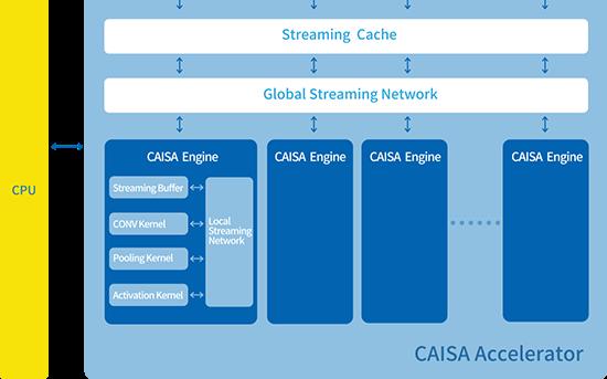 鲲云发布超高效CAISA2.0架构 为AI提供更高算力支撑