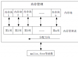 超详细单片机学习汇总资料,STM32大神笔记
