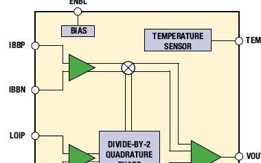 无线电设计的简便方法:宽带I / Q调制器