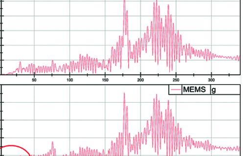 技术已成熟:MEMS加速度计
