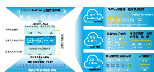 广东联通已具备了业务云化迁移和向5G持续演进的能...