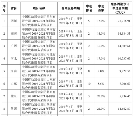 海格通信成功中标中国移动2019-2021年网络综合代维服务采购项目