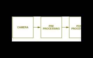 ADIBlackfin?处理器助力网络制造流程缺陷检测系统的发展