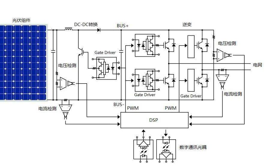 光伏逆变器仿真和PV模型及MPPT算法的详细资料说明