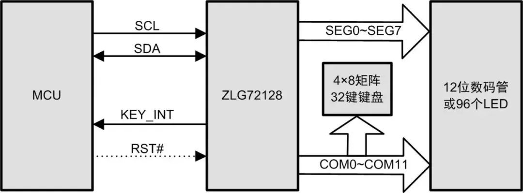 Figure 1 ZLG72128 application block diagram