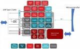 USB Type-C/HDMI接口内部结构