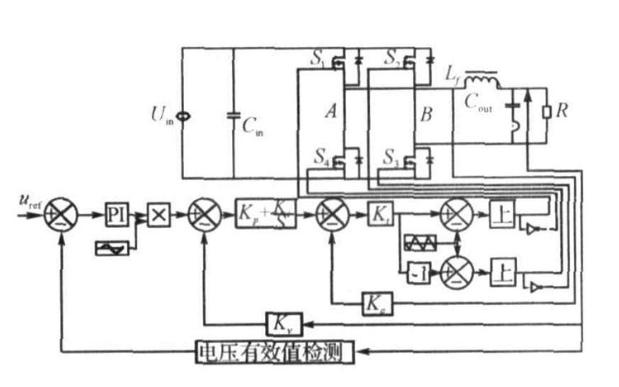 单相全桥逆变器单周期单极性控制simuli<x>nk仿真的详细资料说明