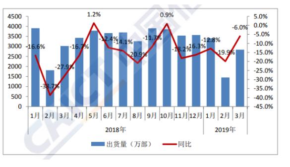 2019年1-3月国内手机市场出货量情况分析
