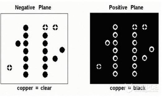 在Allegro中使用正负片的优缺点分析