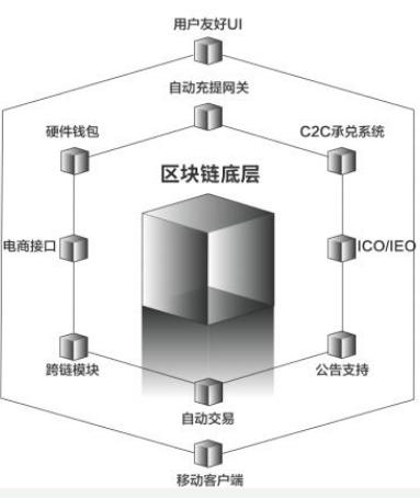 基于全模块化设计的去中心化交易生态GTS介绍