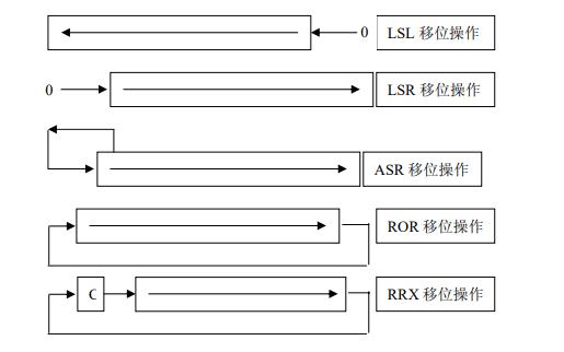 常用ARM指令集及汇编经典完整版资料免费下载
