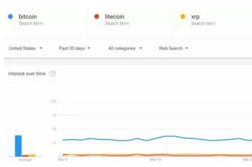 比特币的谷歌搜索量变化跟价格有什么关系