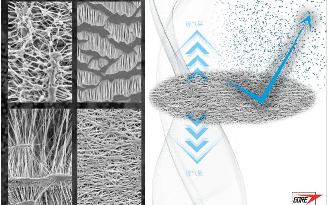 GORE 材料科技破解 MEMS 麥克風制造良品率難題