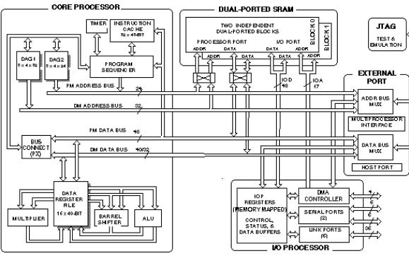 DSP对处理嵌入式系统中的高效信号比RISC效果要好