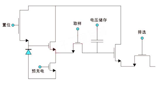高速CMOS图像传感器的各种类型及应用介绍