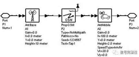 天线及传输信道模型建模的方法及系统仿真案例概述