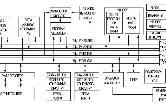新的定点DSP系列提供并行信号的高性能处理
