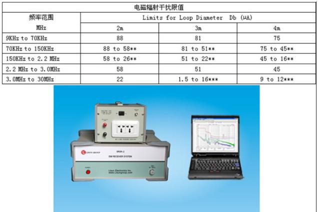 电子产品的电磁干扰测试标准解析