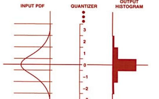 你知道使用直方?#25216;?#26415;测量A / D转换器噪声么?