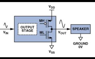 D類音頻放大器的原理及其應用