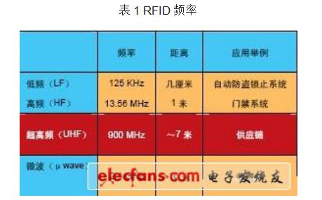 如何使用FPGA進行無線射頻讀卡器的設計