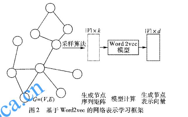 如何进行改进随机游走进行网络表示学习算法资料说明