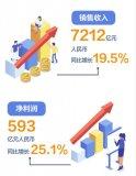 华为正式公布了其2018年财报,其中总销售收入7...