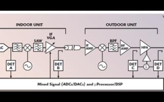测量无线?#20302;?#20013;的VSWR和增益