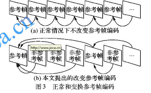 如何使用矢量直方图迁移进行视频加密域可逆隐写方案的资料说明