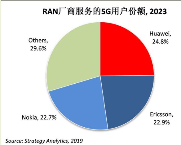 华为RAN设备服务的全球5G用户将比竞争对手多出...