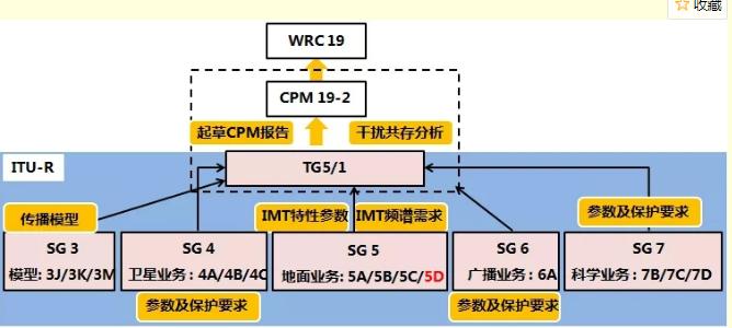 我国5G系统所需要的频谱结构分析