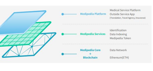 Medipedia正在利用区块链技术来解决医疗方...