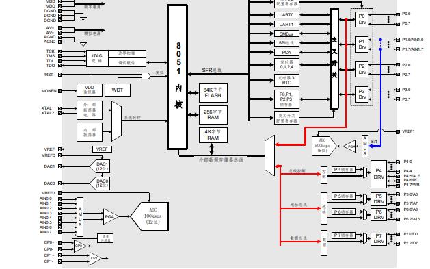 C8051F02X系列混合信号ISP FLASH微控制器的中文数据手册免费下载