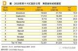 全球10大Fabless公司最新排名:华为海思离亚洲老大只差一步