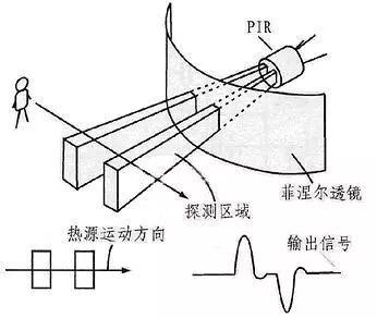 热释电传感器的原理与应用!一种非常有应用潜力的传感器