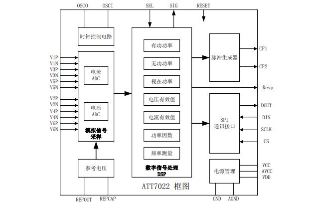 ATT7022高精度三相电能专用计量芯片的中文用户手册免费下载