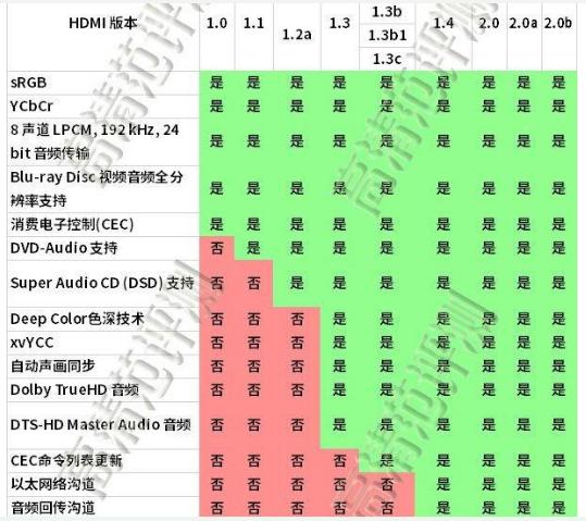 HDMI接口有哪些类型各有什么优点