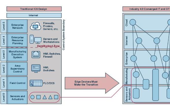 扩展工业控制系统中的安全终端加速工业4.0的进程