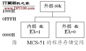 MCS-51单片机系统软件抗干扰的方法有哪些