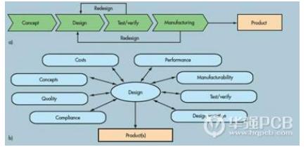 电路设计工程师与PCB设计工程师在进行技术评估时应考虑哪些问题