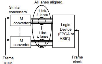 JESD204B-01协议规范的详细资料说明
