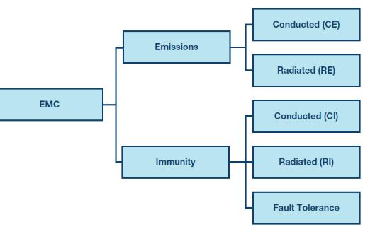 数字隔离器可以满足EMC(电磁兼容性)挑战