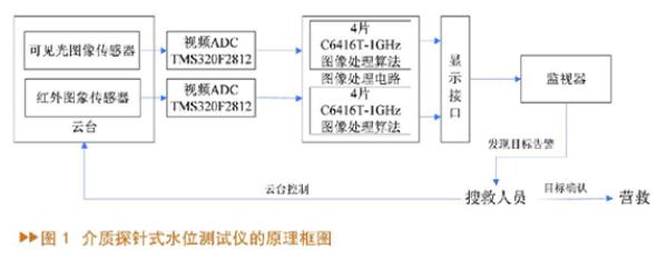 基于DSP图像处理系统构成的光电搜索系统设计