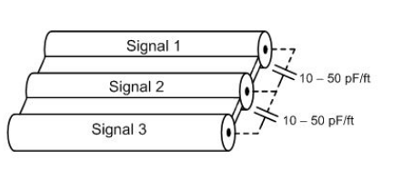 如何减少带状线缆中的电磁干扰