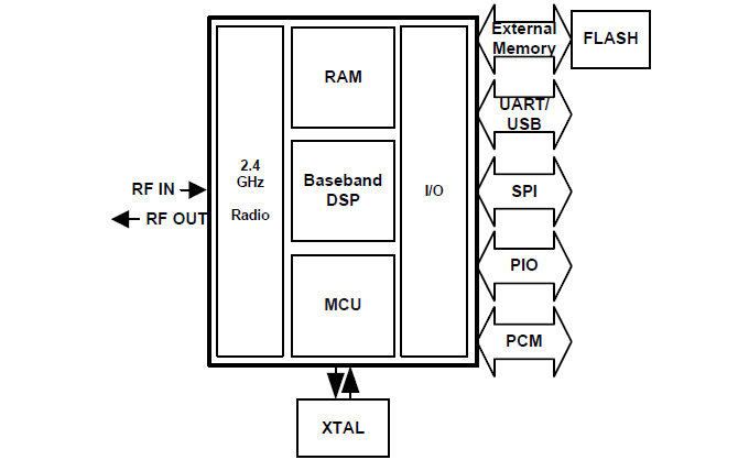 BlueCore4-External蓝牙芯片模组的详细资料免费下载