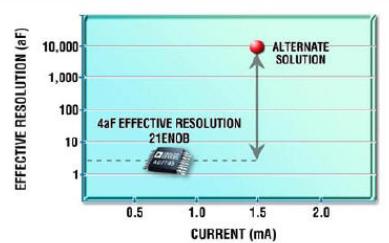 单芯片电容和阻抗数字转换器提高精度