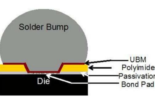 芯片级封装有助于便携式医疗设备减小尺寸并减轻重量